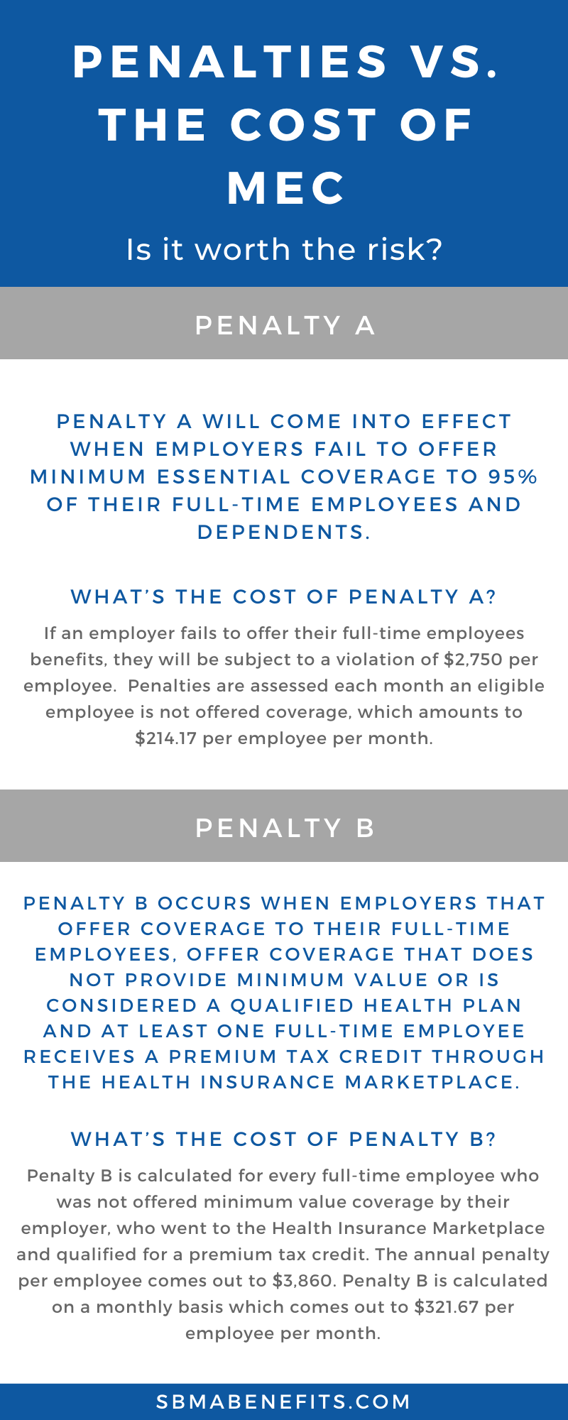 Penalties vs the Cost of MEC- How Much Can You Save?