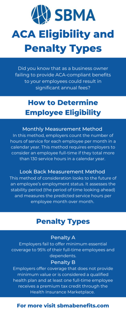 ACA Eligibility and Penalty Types